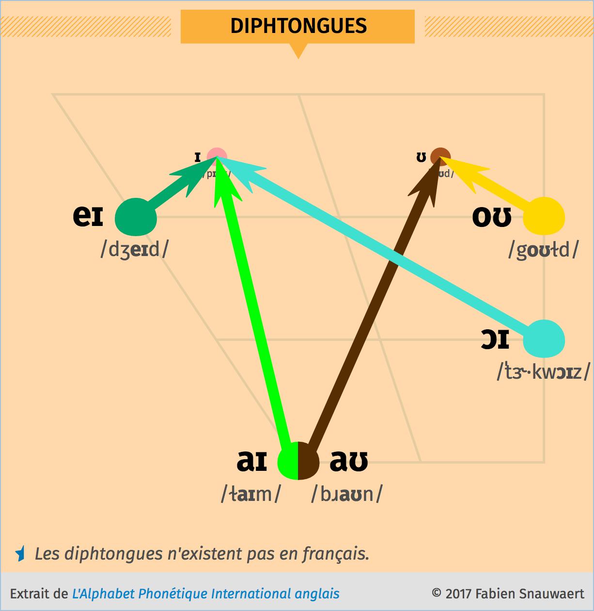 Diagramme des diphtongues en anglais (PNG)
